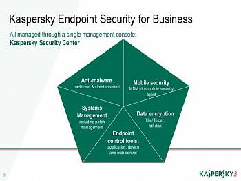 Kaspersky Endpoint Security картинка №2482