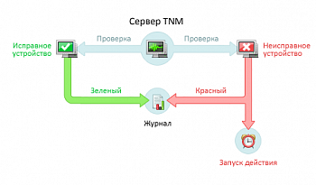 Total Network Monitor картинка №3591