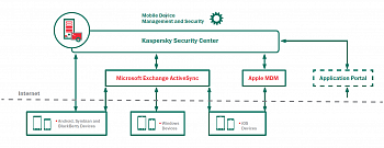 Kaspersky Endpoint Security картинка №2483