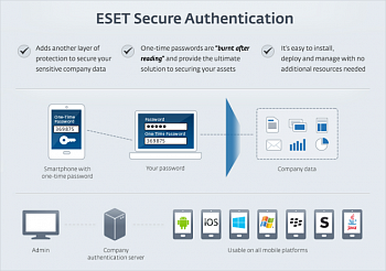 ESET Secure Authentication картинка №2725